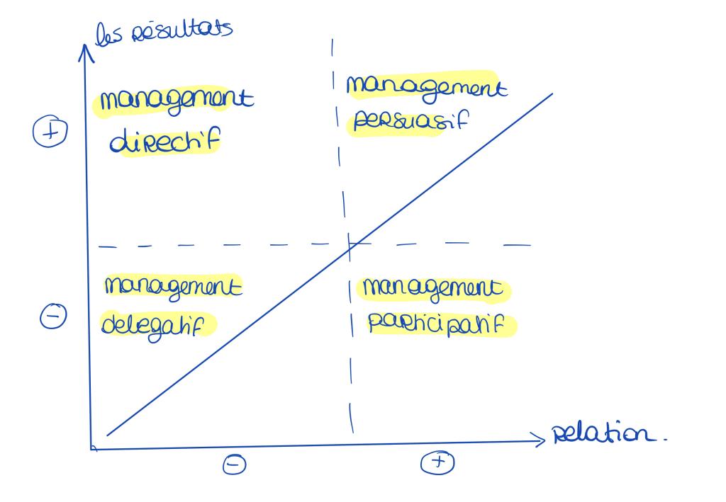 Les types de management en fonction des résultats et de la relation